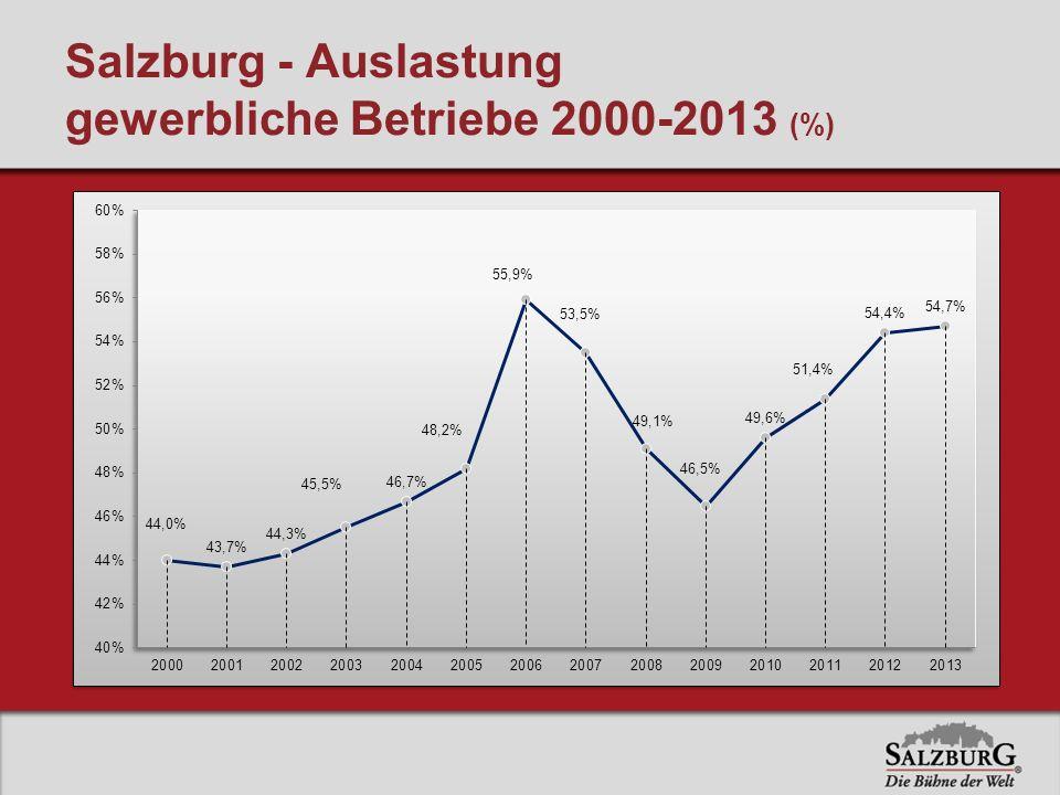 Salzburg - Auslastung gewerbliche Betriebe 2000-2013 (%)