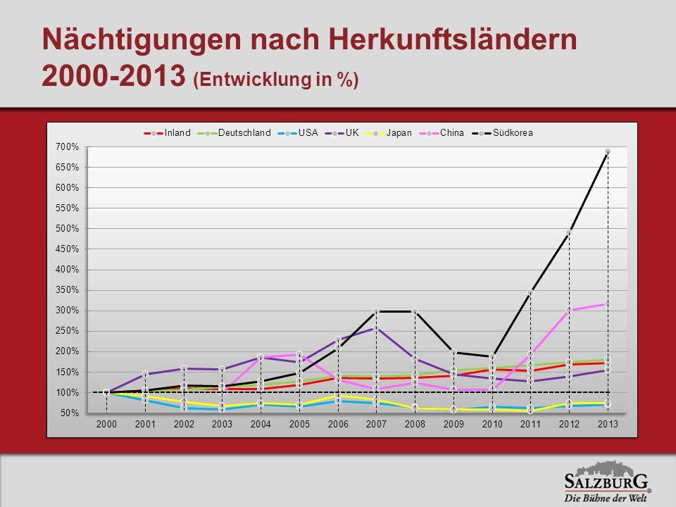 Nächtigungen nach Herkunftsländern 2000-2013 (Entwicklung in %)