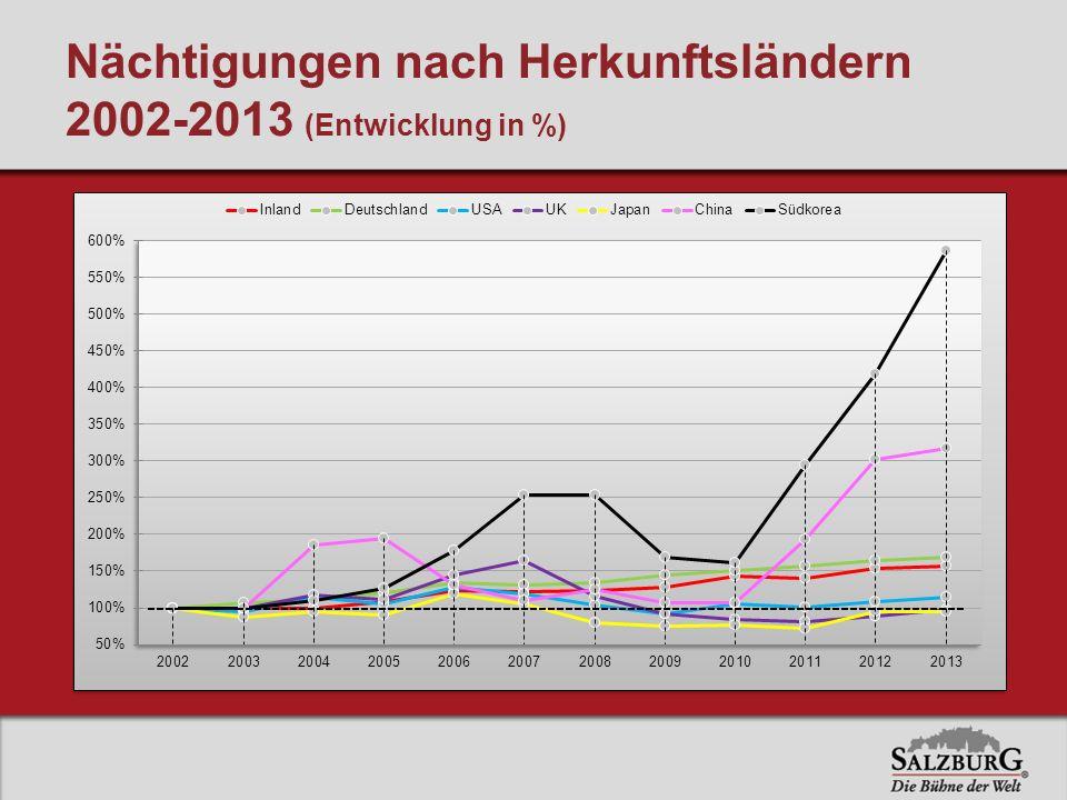 Nächtigungen nach Herkunftsländern 2002-2013 (Entwicklung in %)
