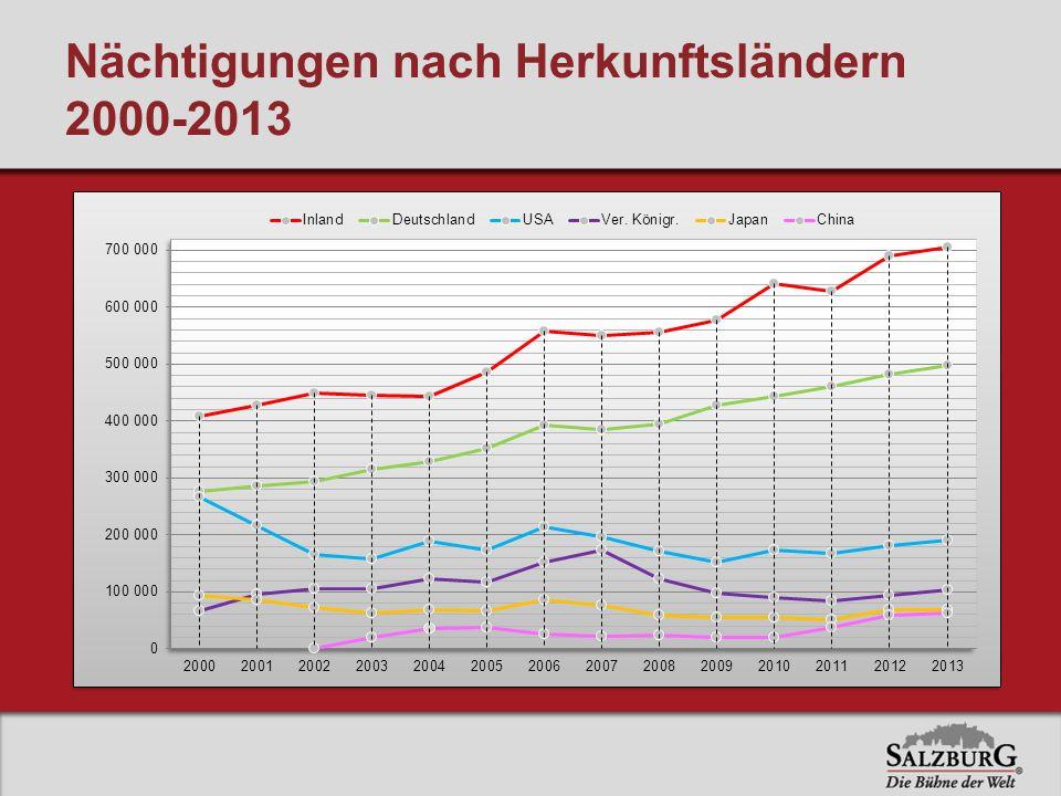 Nächtigungen nach Herkunftsländern 2000-2013