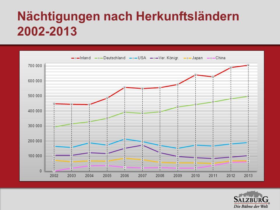Nächtigungen nach Herkunftsländern 2002-2013