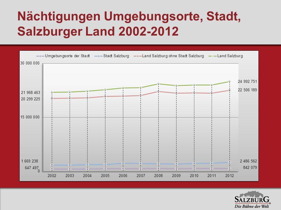 Nächtigungen Umgebungsorte, Stadt, Salzburger Land 2002-2012