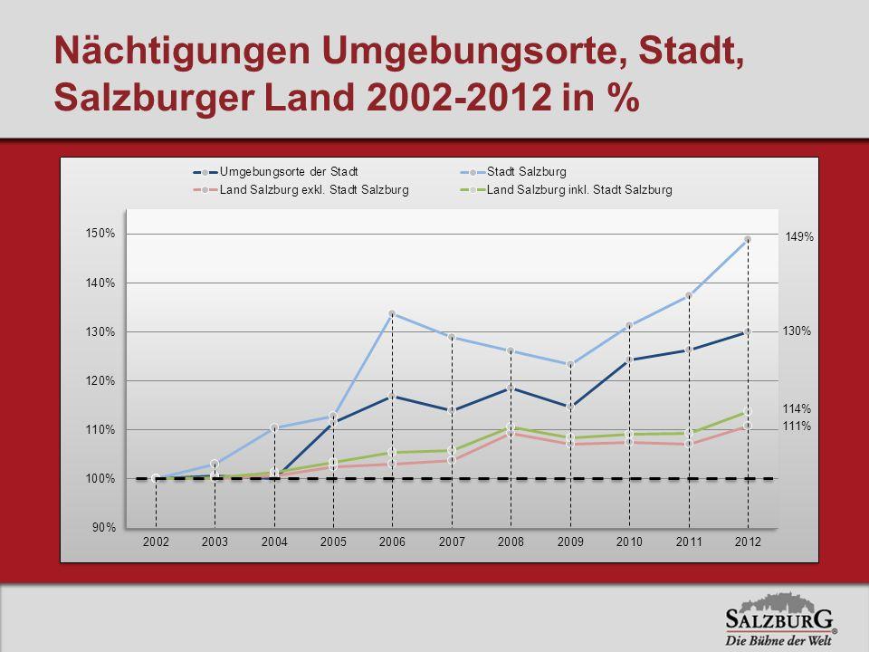 Nächtigungen Umgebungsorte, Stadt, Salzburger Land 2002-2012 in %