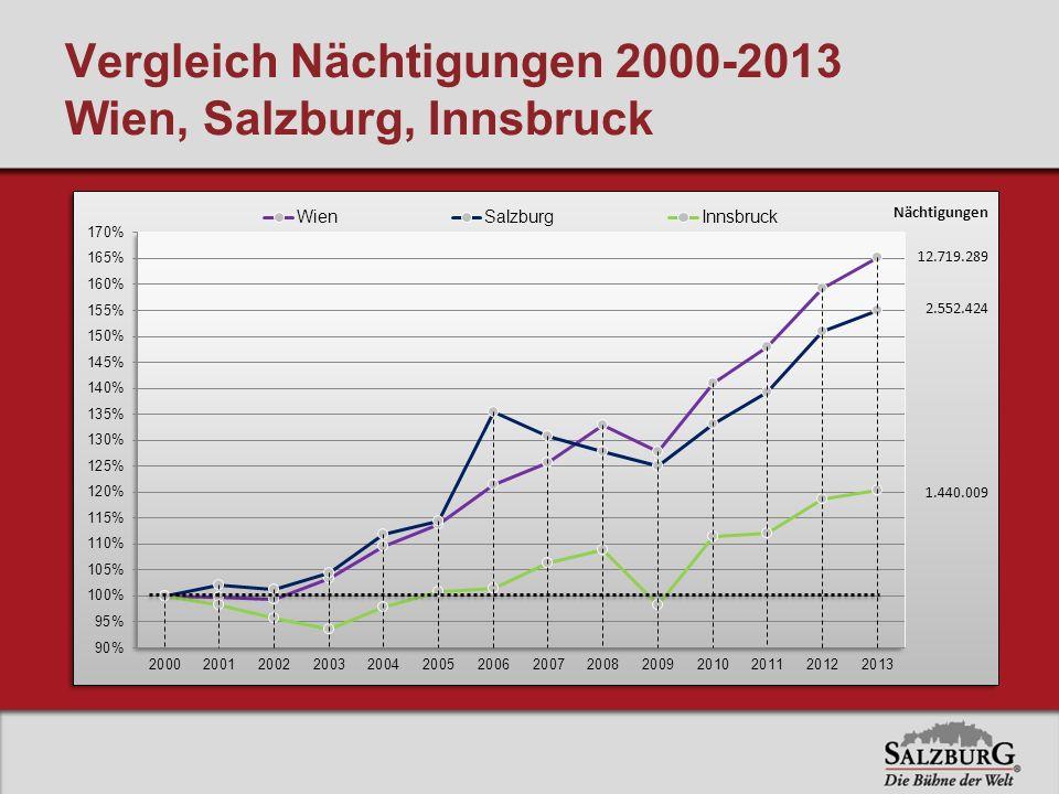 Vergleich Nächtigungen 2000-2013 Wien, Salzburg, Innsbruck