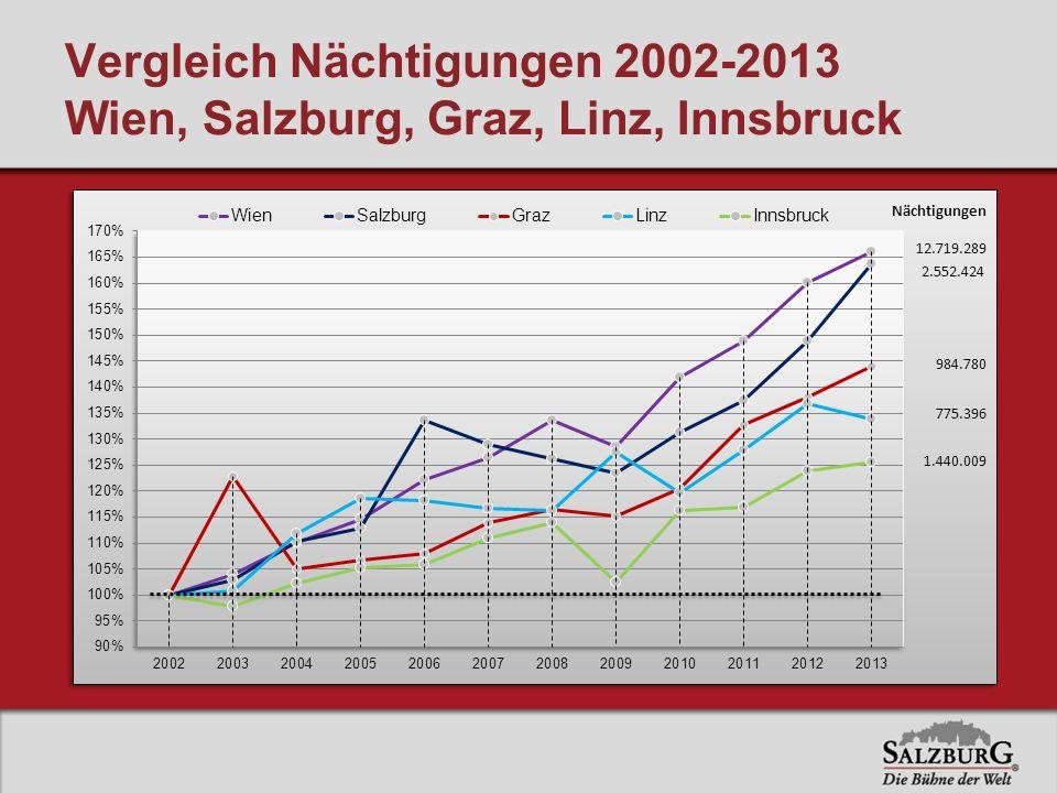 Vergleich Nächtigungen 2002-2013 Wien, Salzburg, Graz, Linz, Innsbruck