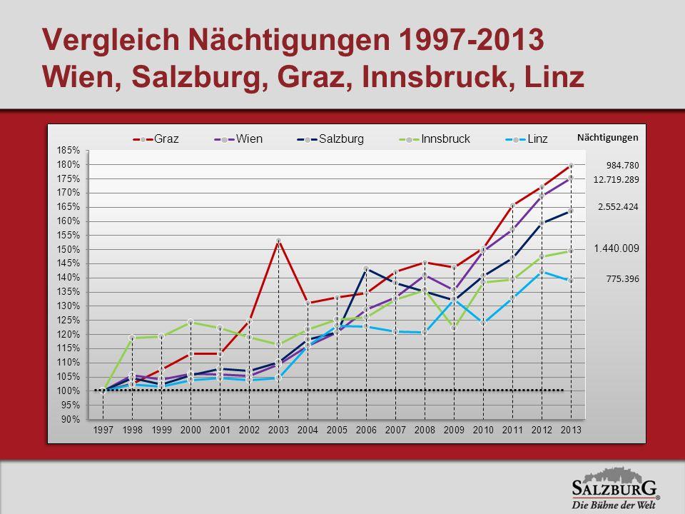Vergleich Nächtigungen 1997-2013 Wien, Salzburg, Graz, Innsbruck, Linz