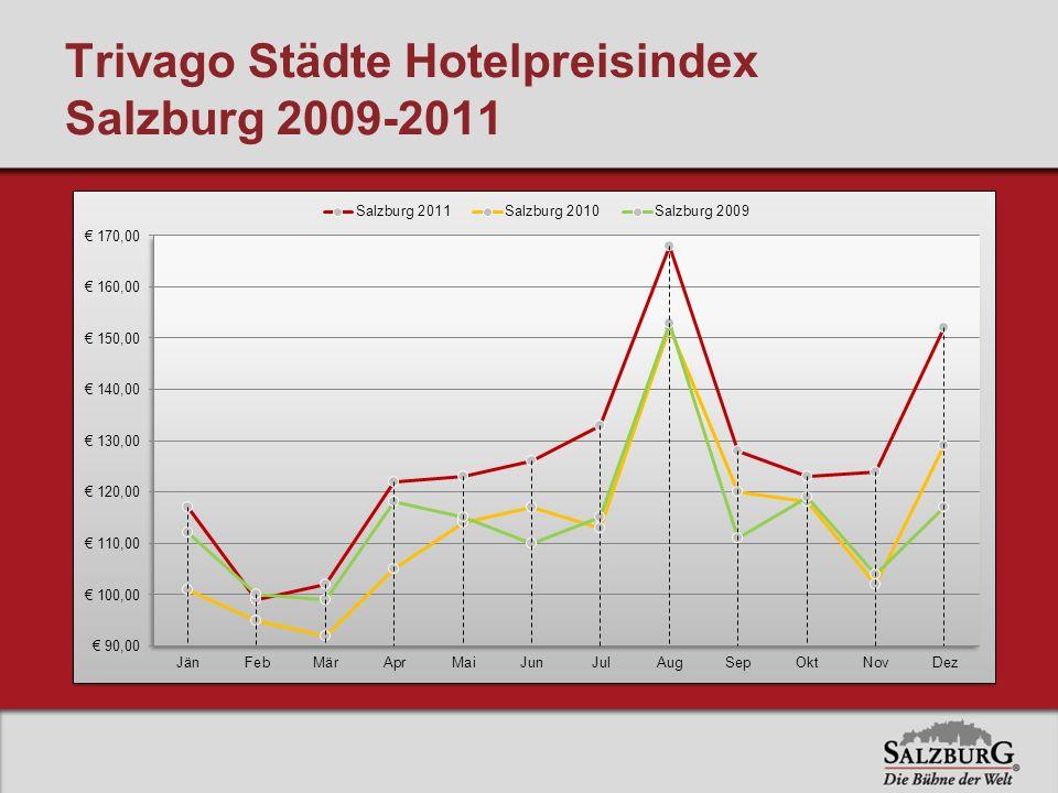 Trivago Städte Hotelpreisindex Salzburg 2009-2011