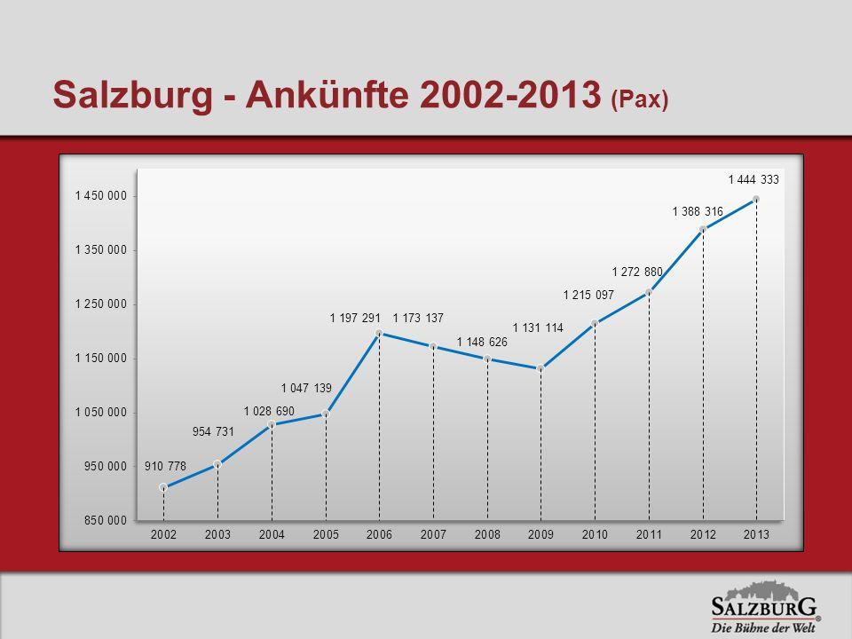 Salzburg - Ankünfte 2002-2013 (Pax)
