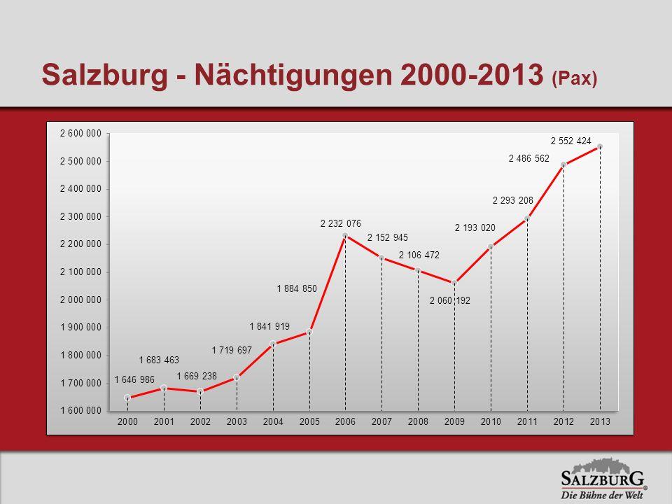 Salzburg - Nächtigungen 2000-2013 (Pax)