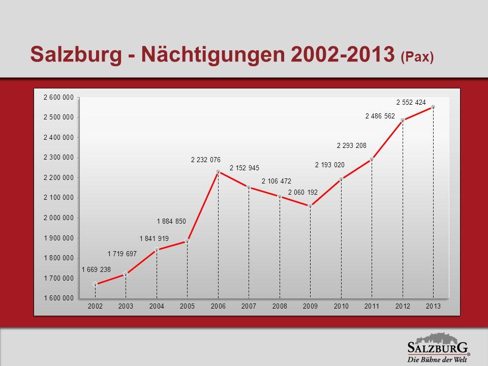 Salzburg - Nächtigungen 2002-2013 (Pax)