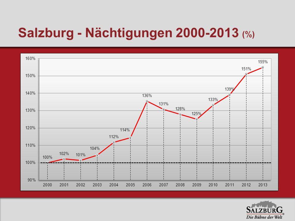 Salzburg - Nächtigungen 2000-2013 (%)
