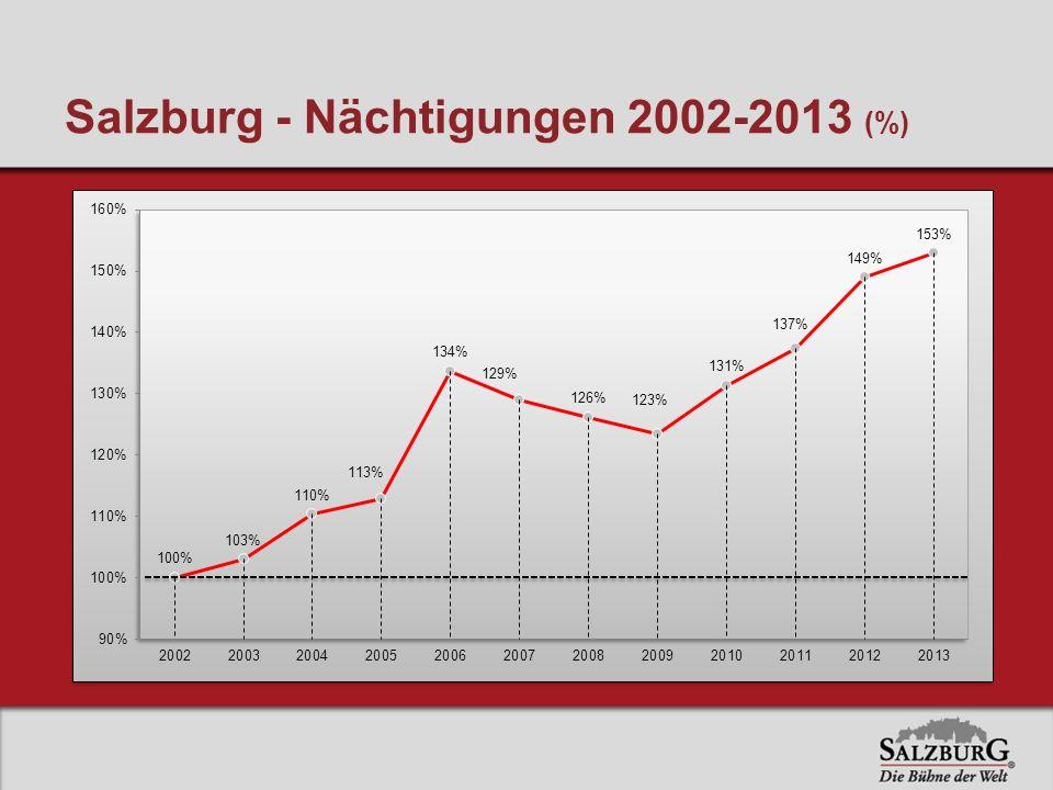 Salzburg - Nächtigungen 2002-2013 (%)