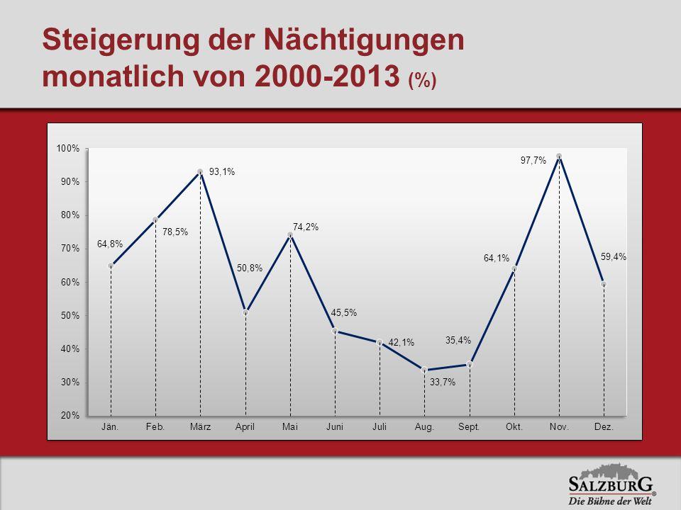 Steigerung der Nächtigungen monatlich von 2000-2013 (%)