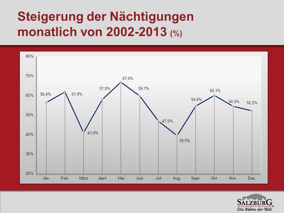 Steigerung der Nächtigungen monatlich von 2002-2013 (%)