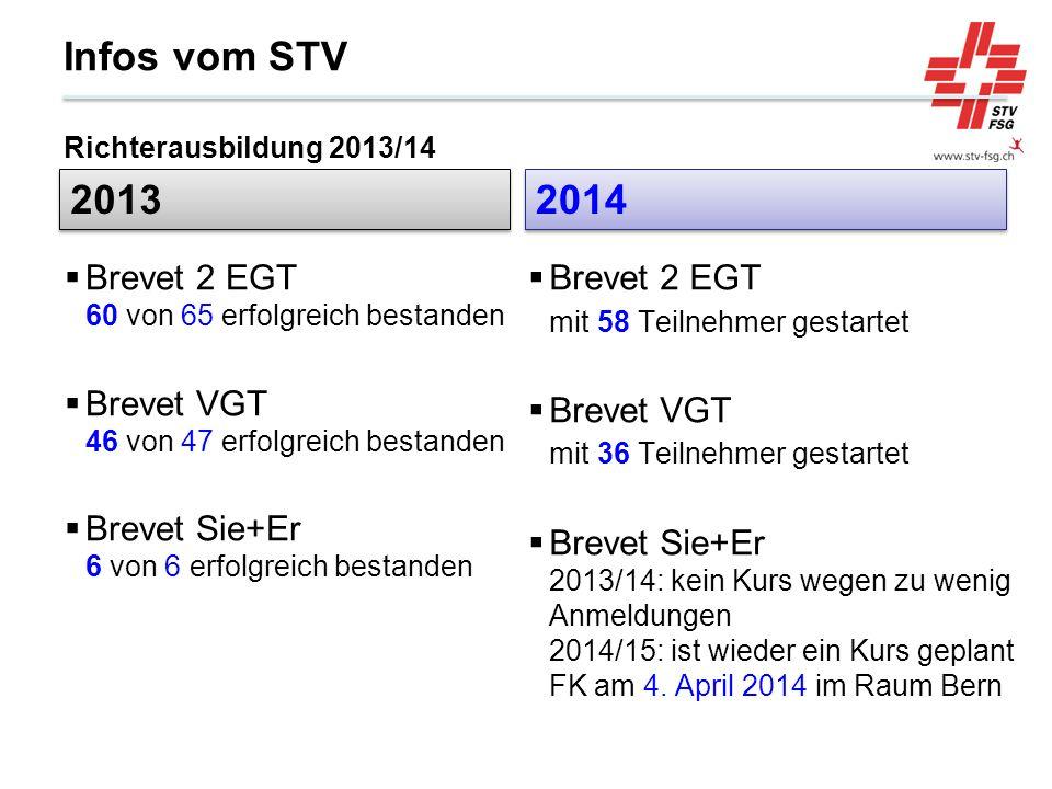 Infos vom STV Richterausbildung 2013/14 2013 Brevet 2 EGT 60 von 65 erfolgreich bestanden Brevet VGT 46 von 47 erfolgreich bestanden Brevet Sie+Er 6 v