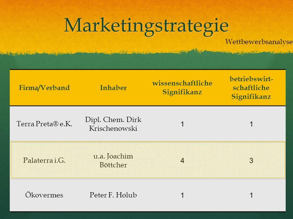 Marketingstrategie Firma/VerbandInhaber wissenschaftliche Signifikanz betriebswirt- schaftliche Signifikanz Terra Preta® e.K. Dipl. Chem. Dirk Krische