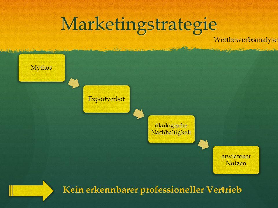 Marketingstrategie Wettbewerbsanalyse MythosExportverbot ökologische Nachhaltigkeit erwiesener Nutzen Kein erkennbarer professioneller Vertrieb