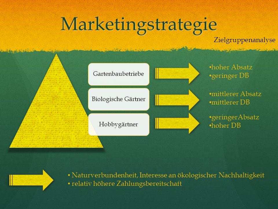Marketingstrategie Naturverbundenheit, Interesse an ökologischer Nachhaltigkeit relativ höhere Zahlungsbereitschaft GartenbaubetriebeBiologische Gärtn