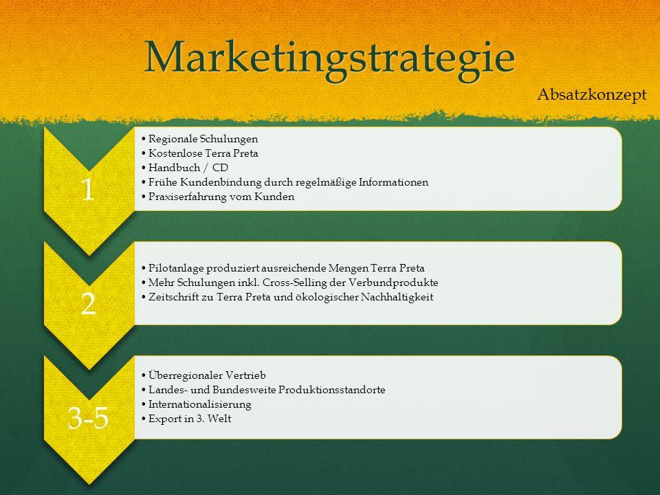 Marketingstrategie Absatzkonzept 1 Regionale Schulungen Kostenlose Terra Preta Handbuch / CD Frühe Kundenbindung durch regelmäßige Informationen Praxi