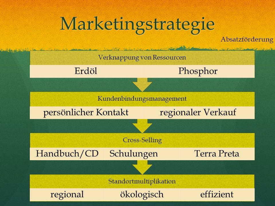 Marketingstrategie Absatzförderung Standortmultiplikation regionalökologischeffizient Cross-Selling Handbuch/CDSchulungenTerra Preta Kundenbindungsman