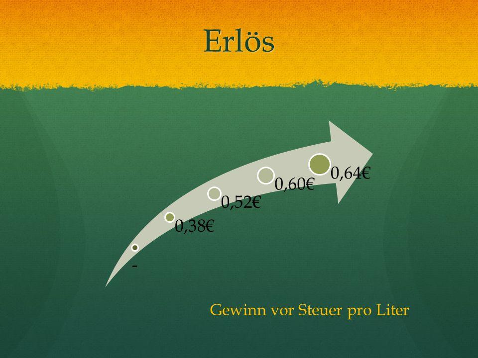 Erlös - 0,38 0,52 0,60 0,64 Gewinn vor Steuer pro Liter