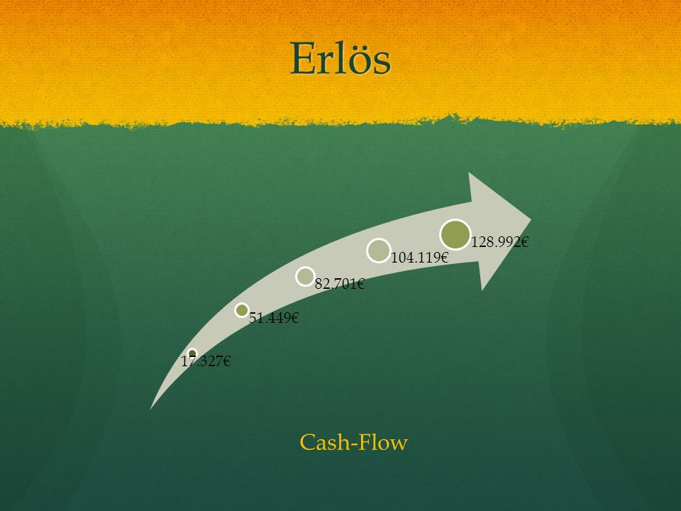 Erlös 17.327 51.449 82.701 104.119 128.992 Cash-Flow