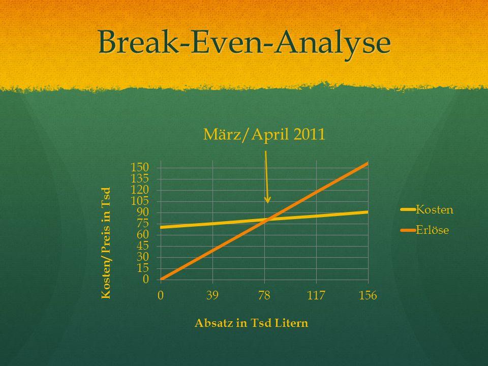 Break-Even-Analyse März/April 2011