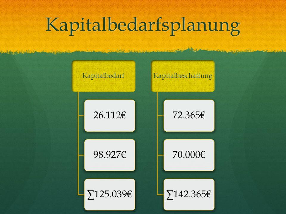 Kapitalbedarfsplanung Kapitalbedarf 26.11298.927125.039 Kapitalbeschaffung 72.36570.000142.365