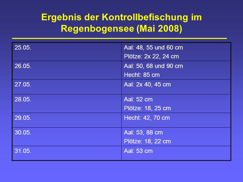 Ergebnis der Kontrollbefischung im Regenbogensee (Mai 2008) 25.05.Aal: 48, 55 und 60 cm Plötze: 2x 22, 24 cm 26.05.Aal: 50, 68 und 90 cm Hecht: 85 cm 27.05.Aal: 2x 40, 45 cm 28.05.Aal: 52 cm Plötze: 18, 25 cm 29.05.Hecht: 42, 70 cm 30.05.Aal: 53, 88 cm Plötze: 18, 22 cm 31.05.Aal: 53 cm