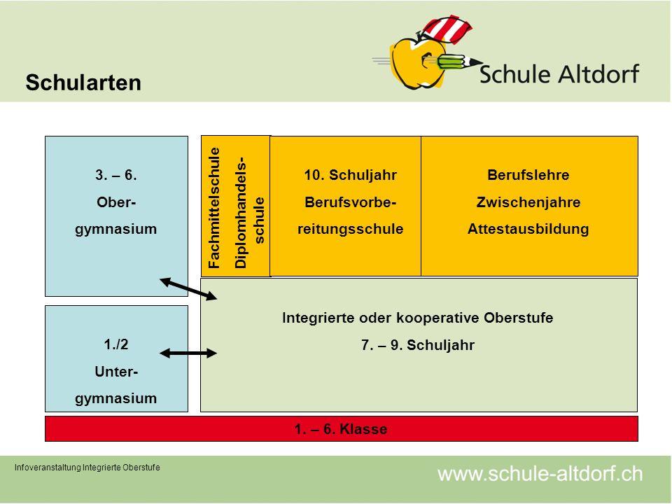 Schularten Infoveranstaltung Integrierte Oberstufe 1. – 6. Klasse 1./2 Unter- gymnasium Integrierte oder kooperative Oberstufe 7. – 9. Schuljahr 3. –