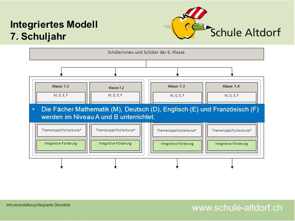 Integriertes Modell 7. Schuljahr Infoveranstaltung Integrierte Oberstufe Klasse 7.1 M, D, E, F Lernatelier alle weiteren Fächer Integrative Förderung