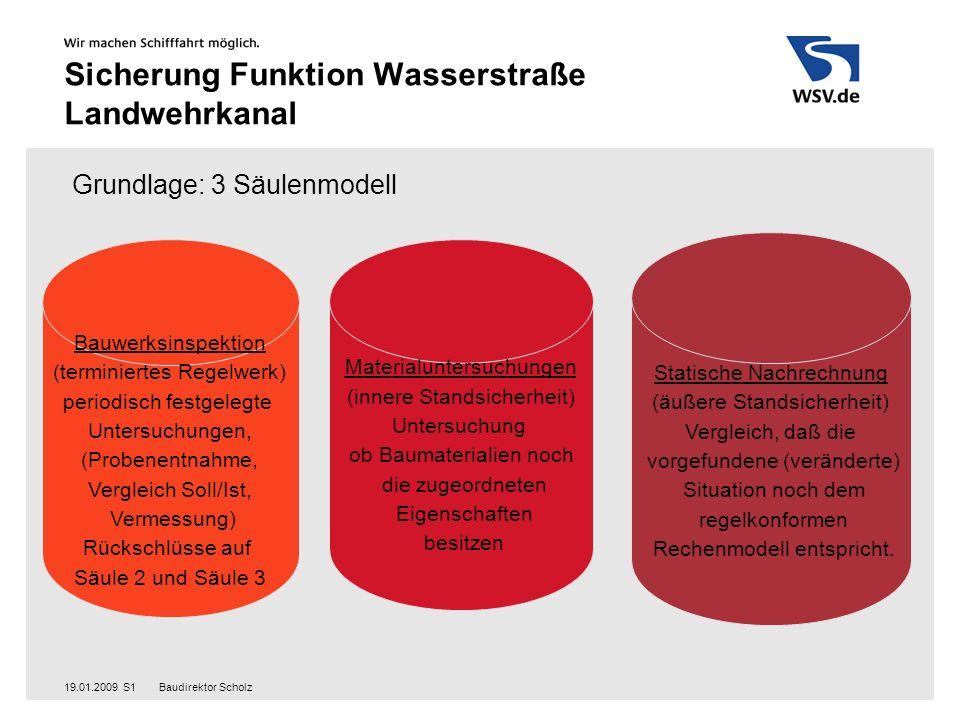 Baudirektor Scholz19.01.2009S2 Sicherung Funktion Wasserstraße Landwehrkanal Klassifizierung nach Schadensklassen SK 0: ohne Befund SK 1: visuell wahrnehmbarer Schaden, der aktuell die Trag- und/oder Gebrauchsfähigkeit nicht beeinträchtigt und vermutlich nicht beeinträchtigen wird.
