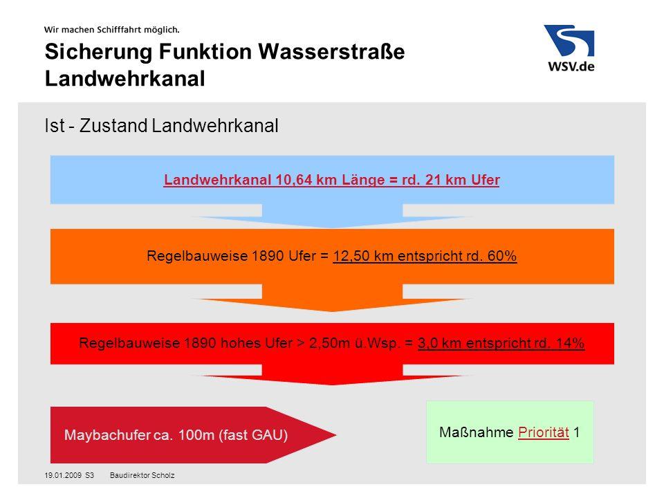 Baudirektor Scholz19.01.2009S3 Sicherung Funktion Wasserstraße Landwehrkanal Ist - Zustand Landwehrkanal Landwehrkanal 10,64 km Länge = rd.