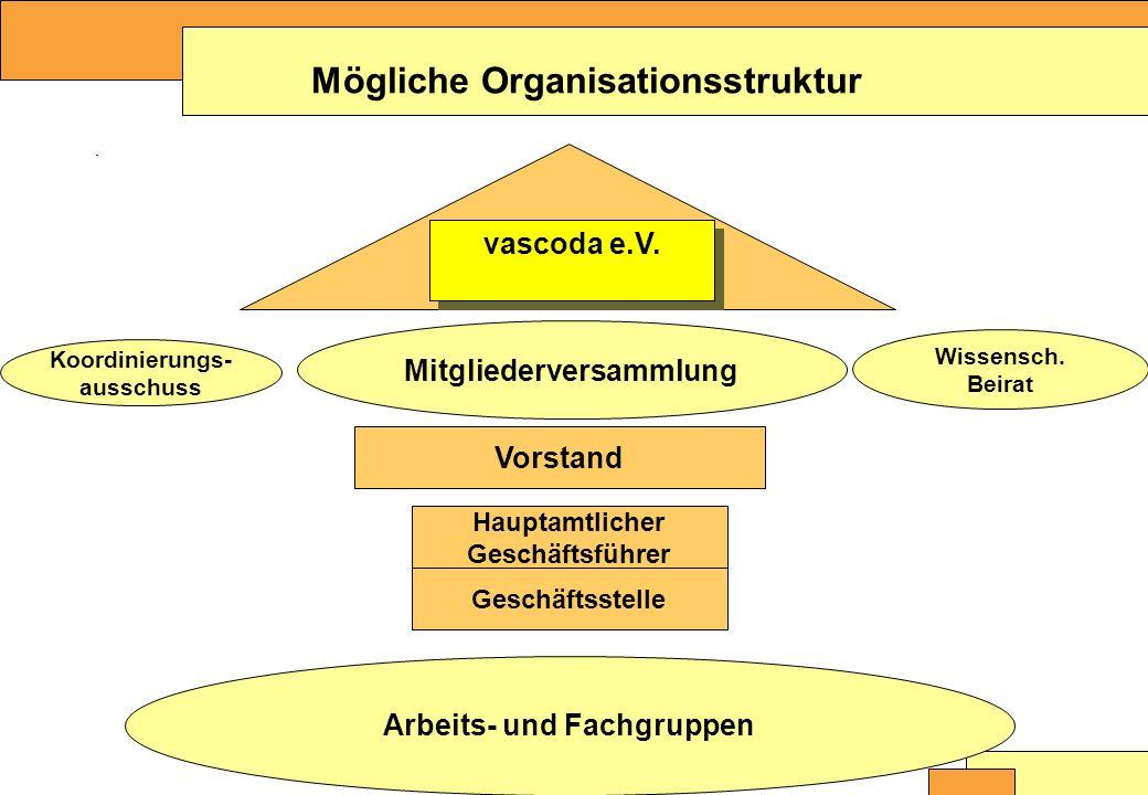 Christine Burblies ASpB September 2005 Mögliche Organisationsstruktur Wissensch.