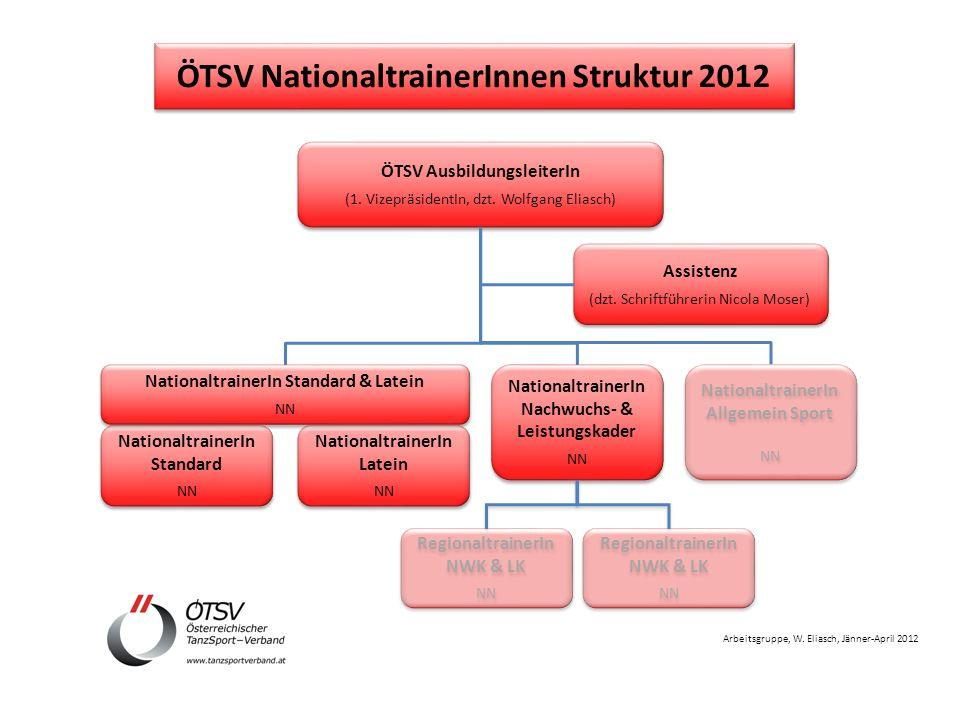 Arbeitsgruppe, W. Eliasch, Jänner-April 2012 ÖTSV AusbildungsleiterIn (1.
