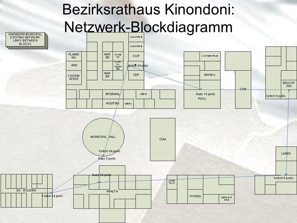 Bezirksrathaus Kinondoni: Netzwerk-Blockdiagramm