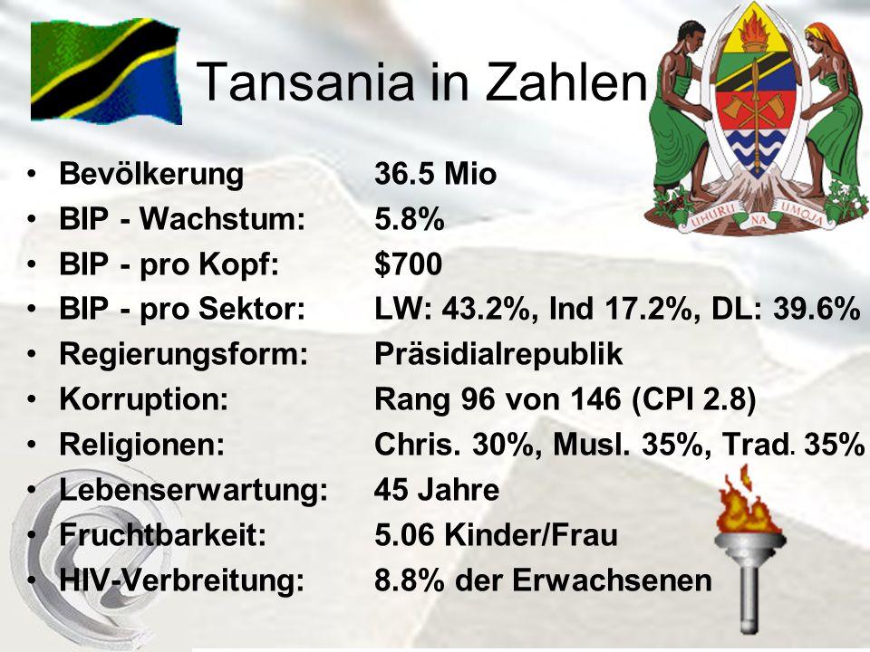 Tansania in Zahlen Bevölkerung36.5 Mio BIP - Wachstum: 5.8% BIP - pro Kopf:$700 BIP - pro Sektor:LW: 43.2%, Ind 17.2%, DL: 39.6% Regierungsform:Präsidialrepublik Korruption:Rang 96 von 146 (CPI 2.8) Religionen:Chris.