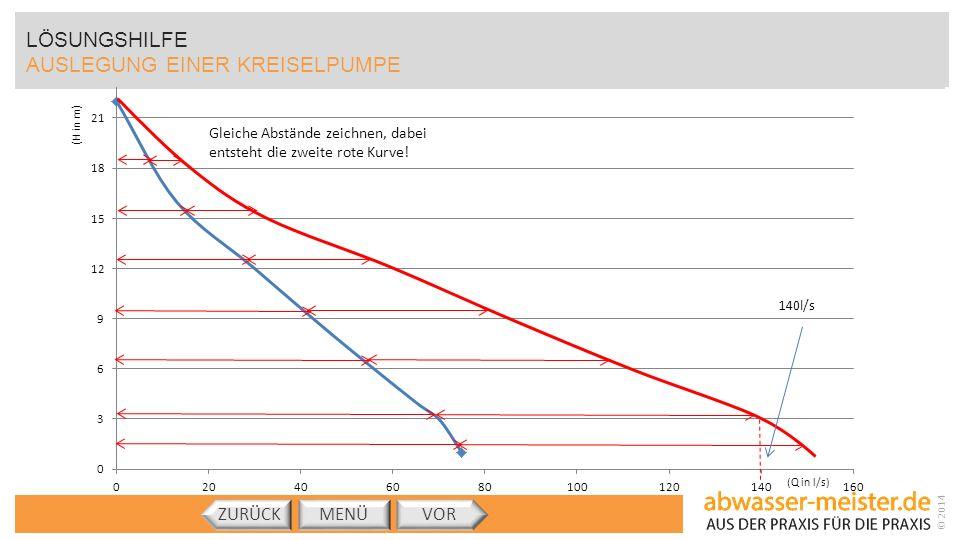 © 2014 MENÜVORZURÜCK (H in m) LÖSUNGSHILFE AUSLEGUNG EINER KREISELPUMPE Gleiche Abstände zeichnen, dabei entsteht die zweite rote Kurve!