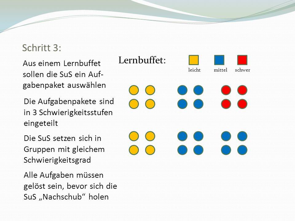 Schritt 3: Aus einem Lernbuffet sollen die SuS ein Auf- gabenpaket auswählen Lernbuffet: leicht mittel schwer Die Aufgabenpakete sind in 3 Schwierigke