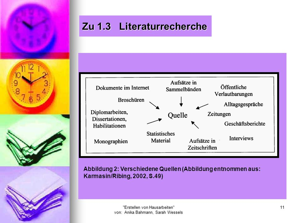 Erstellen von Hausarbeiten von: Anika Bahmann, Sarah Wessels 11 Zu 1.3 Literaturrecherche Abbildung 2: Verschiedene Quellen (Abbildung entnommen aus: Karmasin/Ribing, 2002, S.49)