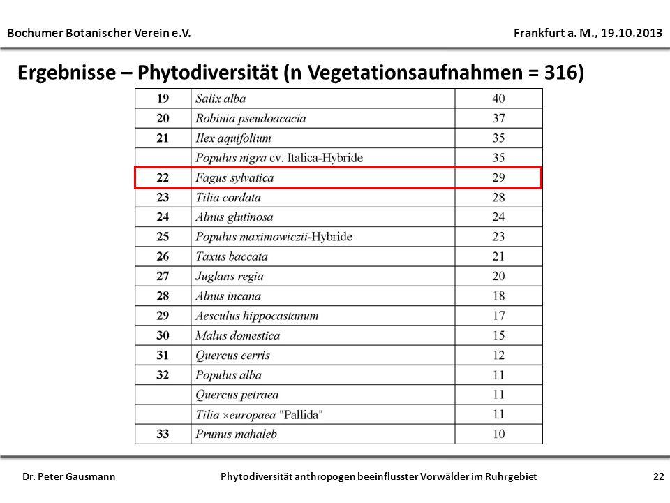 Bochumer Botanischer Verein e.V. Frankfurt a. M., 19.10.2013 Dr. Peter Gausmann Phytodiversität anthropogen beeinflusster Vorwälder im Ruhrgebiet22 Er