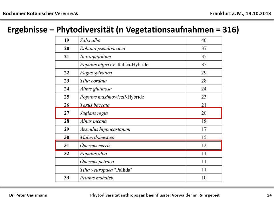Bochumer Botanischer Verein e.V. Frankfurt a. M., 19.10.2013 Dr. Peter Gausmann Phytodiversität anthropogen beeinflusster Vorwälder im Ruhrgebiet24 Er