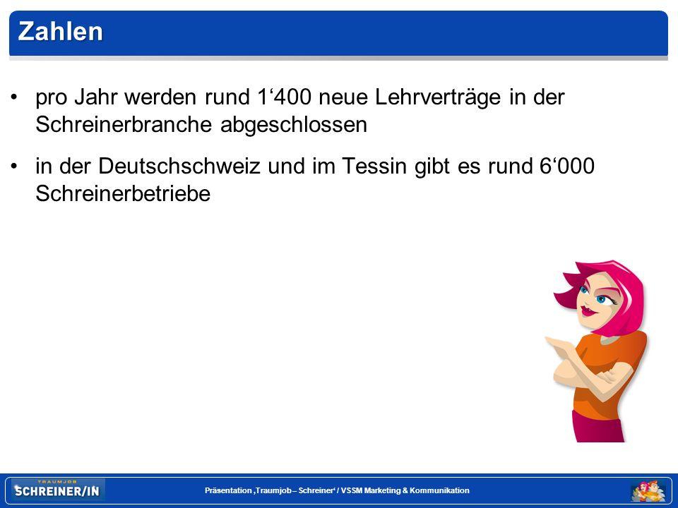 Seite 4 Präsentation Traumjob – Schreiner / VSSM Marketing & Kommunikation Zahlen pro Jahr werden rund 1400 neue Lehrverträge in der Schreinerbranche abgeschlossen in der Deutschschweiz und im Tessin gibt es rund 6000 Schreinerbetriebe
