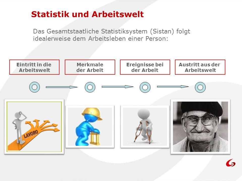 Das Gesamtstaatliche Statistiksystem (Sistan) folgt idealerweise dem Arbeitsleben einer Person: Eintritt in die Arbeitswelt Merkmale der Arbeit Ereignisse bei der Arbeit Austritt aus der Arbeitswelt Statistik und Arbeitswelt