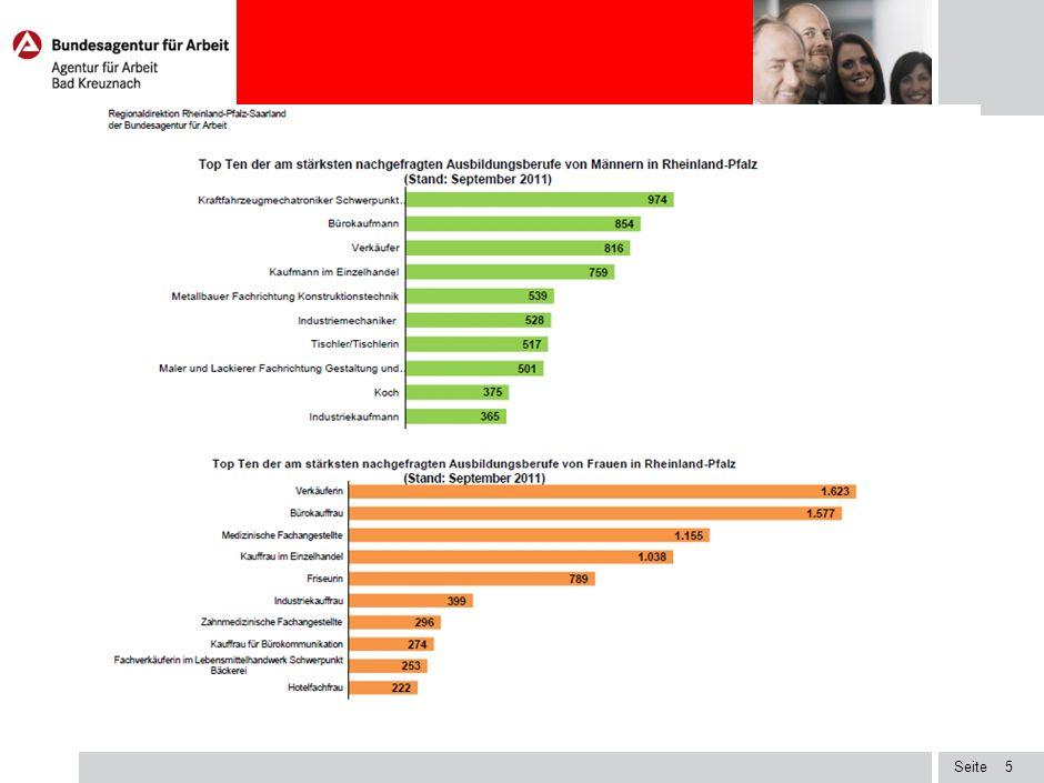 Seite Berufsberatung der Agentur für Arbeit Vermittlung betreutes Angebot über Jobbörse: Übersendung passender, aktueller Stellenangebote Kontakte mit Arbeitgebern Vorauswahl im Auftrag von Arbeitgebern Bewerberprofil: Berufswünsche, Umkreissuche, Schulabschluss, Noten, Stärken, Vorkenntnisse Internetangebot: Jobbörse unter www.