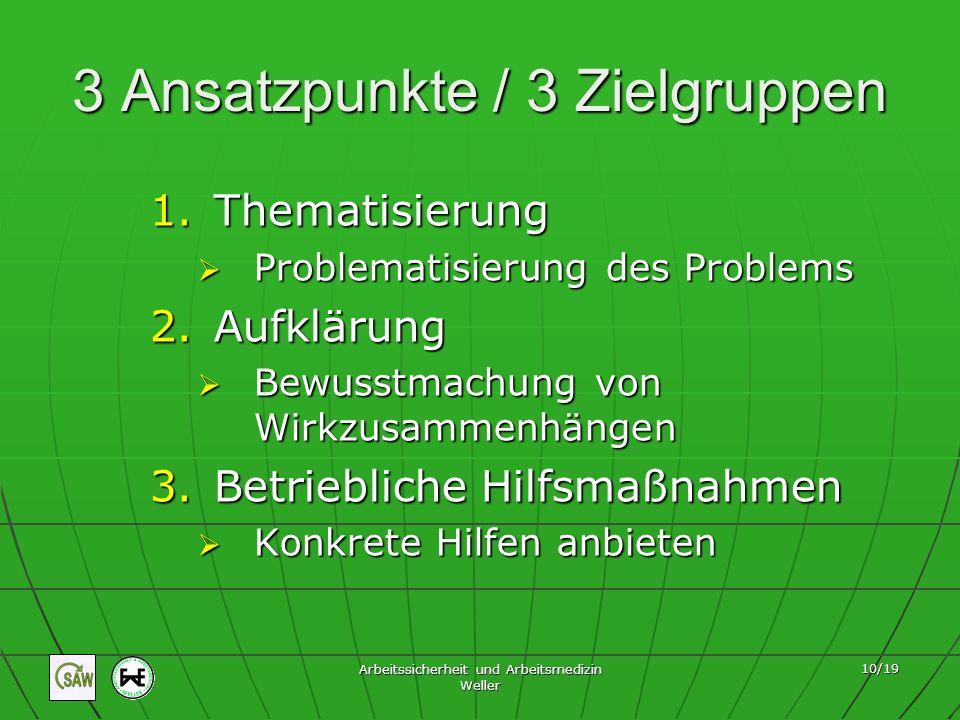 Arbeitssicherheit und Arbeitsmedizin Weller 10/19 3 Ansatzpunkte / 3 Zielgruppen 1.Thematisierung Problematisierung des Problems Problematisierung des