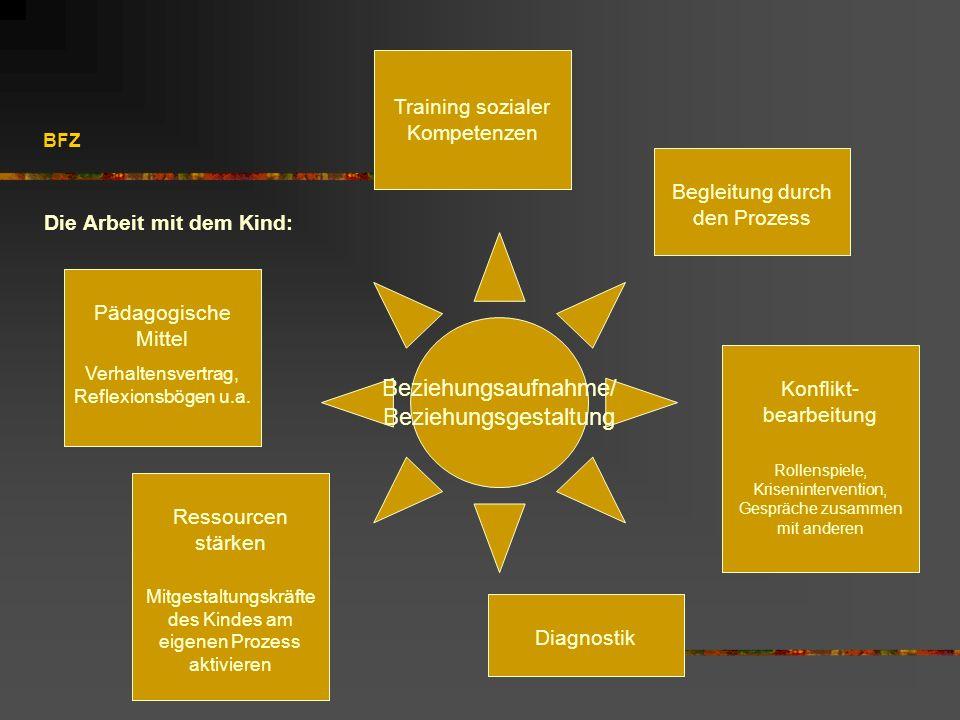 BFZ Die Arbeit mit dem Kind: Beziehungsaufnahme/ Beziehungsgestaltung Diagnostik Begleitung durch den Prozess Pädagogische Mittel Verhaltensvertrag, R