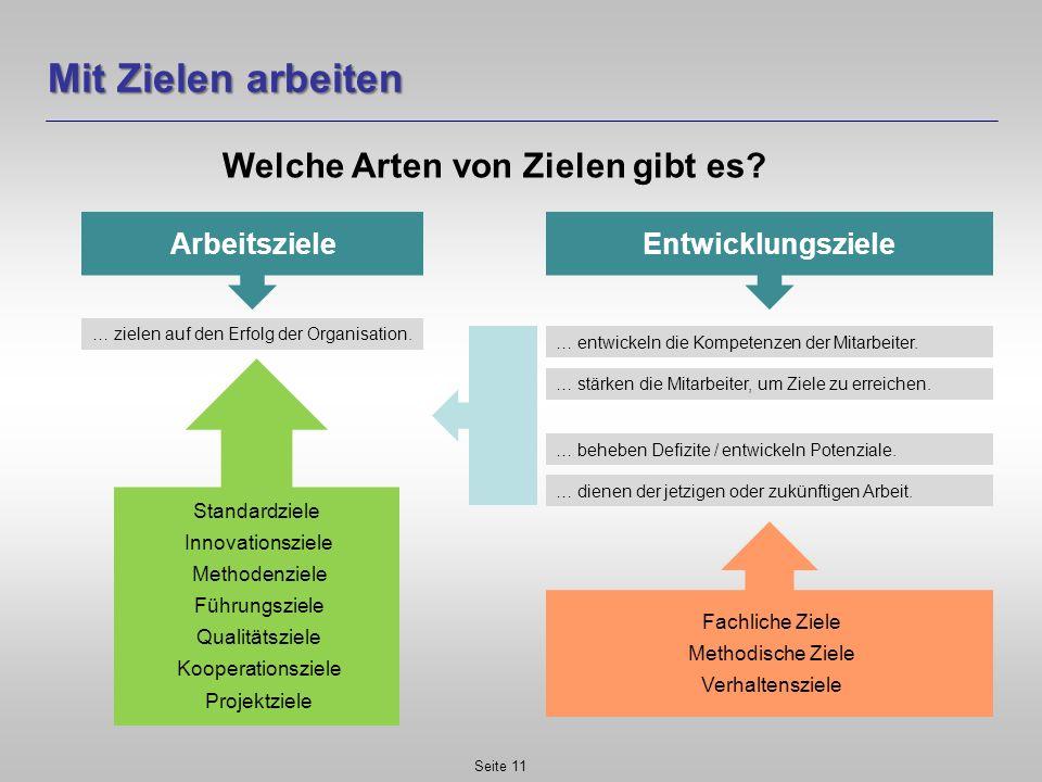 Mit Zielen arbeiten Welche Arten von Zielen gibt es? Seite 11 Arbeitsziele … zielen auf den Erfolg der Organisation. Standardziele Innovationsziele Me