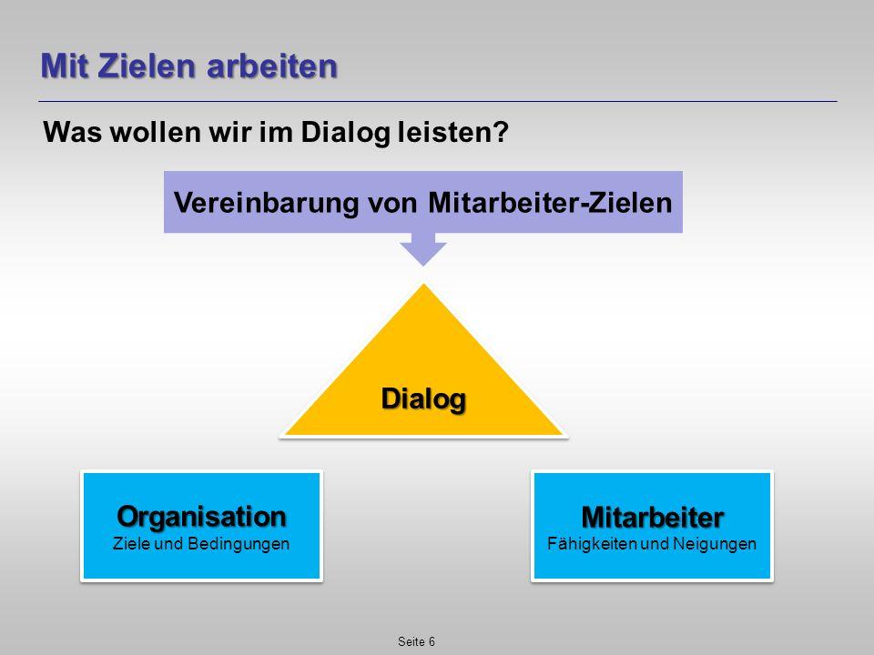 Mit Zielen arbeiten Was wollen wir im Dialog leisten? Seite 6 DialogDialog Organisation Ziele und BedingungenOrganisation Mitarbeiter Fähigkeiten und