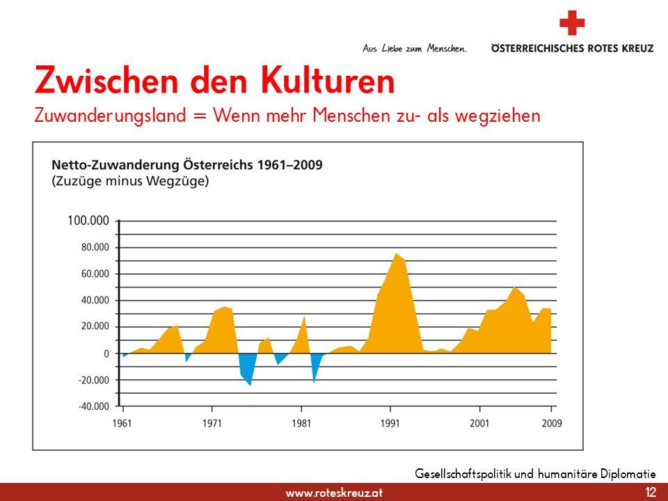 www.roteskreuz.at 12 Gesellschaftspolitik und humanitäre Diplomatie Zwischen den Kulturen Zuwanderungsland = Wenn mehr Menschen zu- als wegziehen